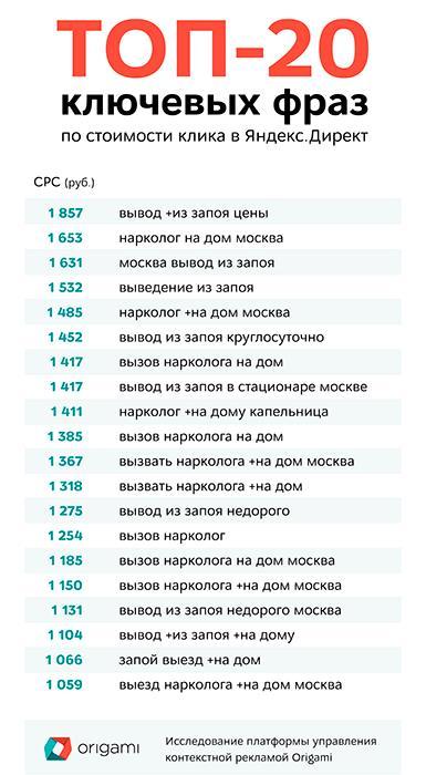 Виды интернета в рекламе маркетинговое агенство 2-й Богородский переулок (город Троицк)